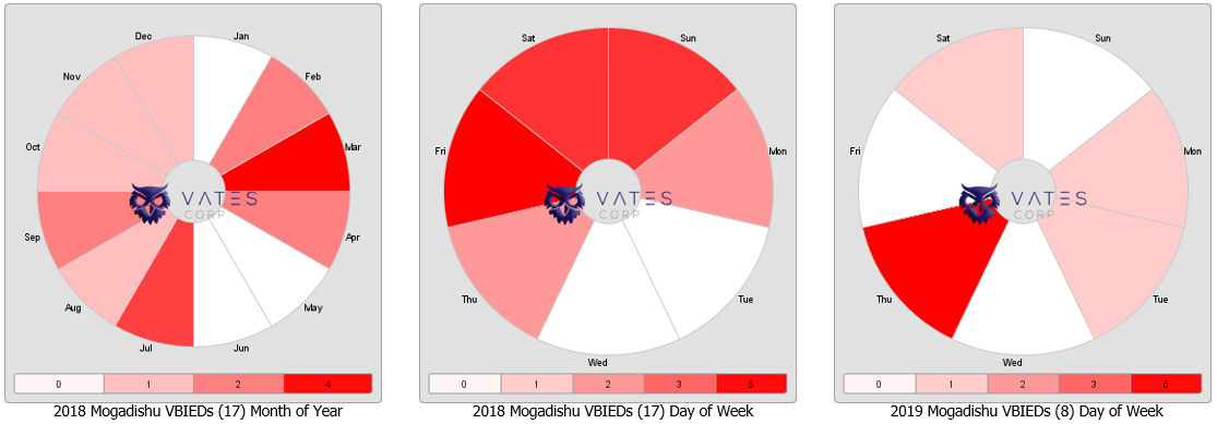 Vates Corp Jan 01 2018 - Apr 08 2019 Mogadishu Somalia VBIED Timewheels